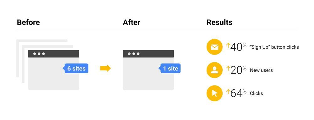 Google Tips on SEO